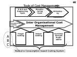 tools of cost management
