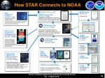 how star connects to noaa