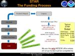 star the funding process