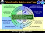 where satellite data acquires value