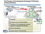 the process of connecting the exchange 5 5 directory to active directory