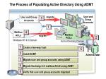 the process of populating active directory using admt