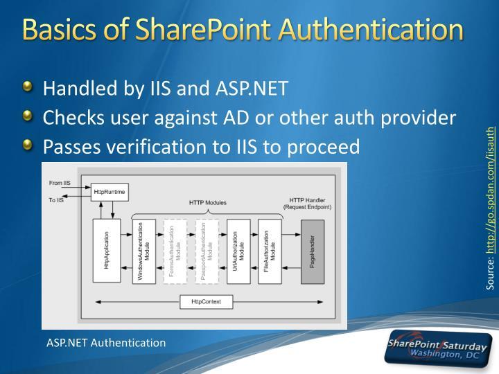 Basics of SharePoint Authentication