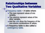relationships between two qualitative variables