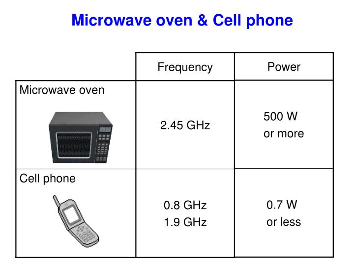 Microwave oven cell phone
