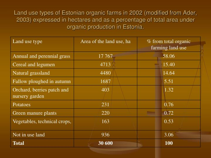 Land use types of Estonian organic farms in 2002 (modified from Ader, 2003) expressed in hectares and as a percentage of total area under organic production in Estonia.