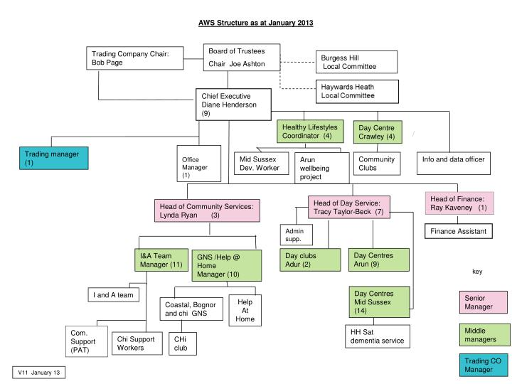 aws structure as at january 2013 n.
