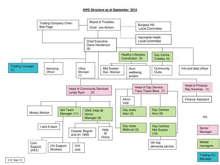 aws structure as at september 2012 n.