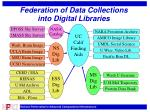 federation of data collections into digital libraries