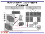 rule oriented data systems framework
