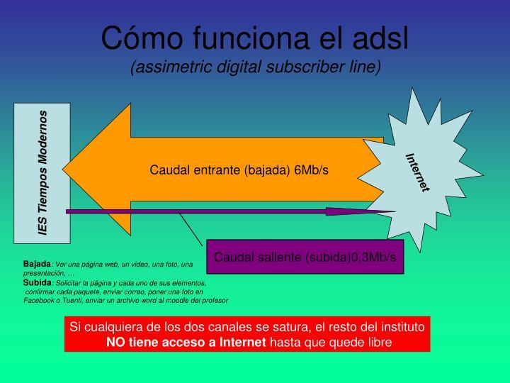 C mo funciona el adsl assimetric digital subscriber line