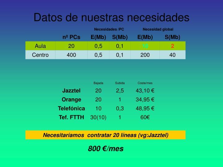 Datos de nuestras necesidades