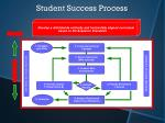 student success process