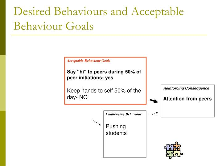 Desired Behaviours and Acceptable Behaviour Goals