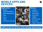 mobile apps and devices