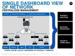 single dashboard view of network centralized management