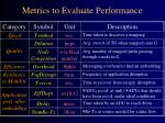 metrics to evaluate performance