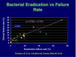bacterial eradication vs failure rate