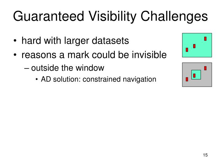 Guaranteed Visibility Challenges