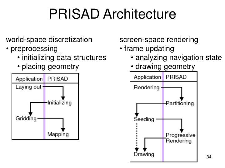 PRISAD Architecture