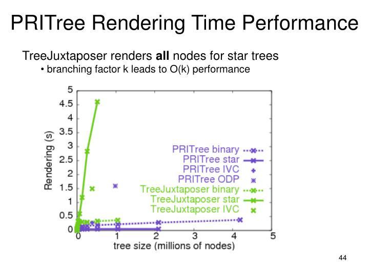 PRITree Rendering Time Performance