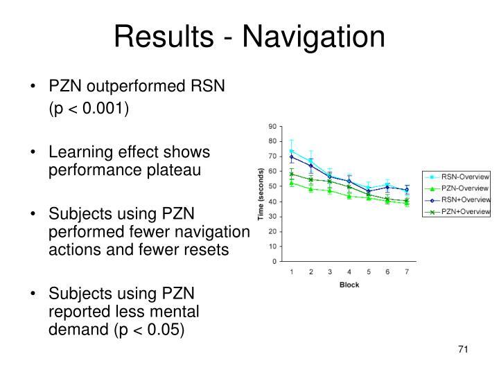PZN outperformed RSN