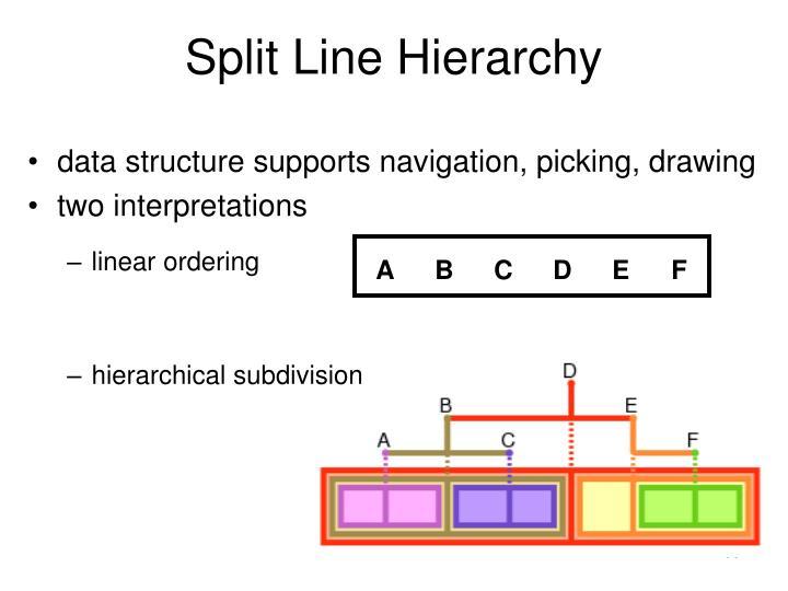 Split Line Hierarchy