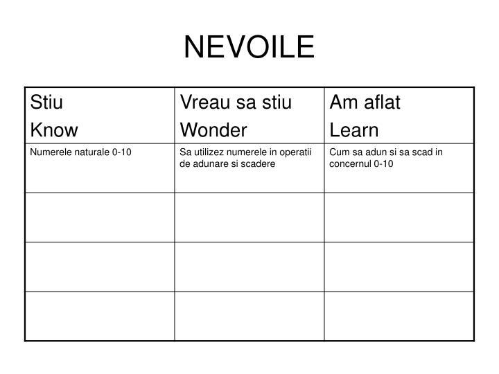 nevoile n.