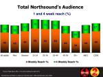 total northsound s audience