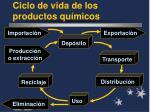 ciclo de vida de los productos qu micos