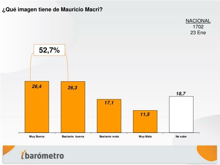 ¿Qué imagen tiene de Mauricio Macri?