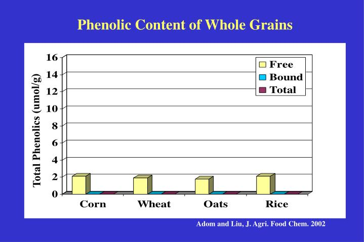 phenolic content of whole grains n.