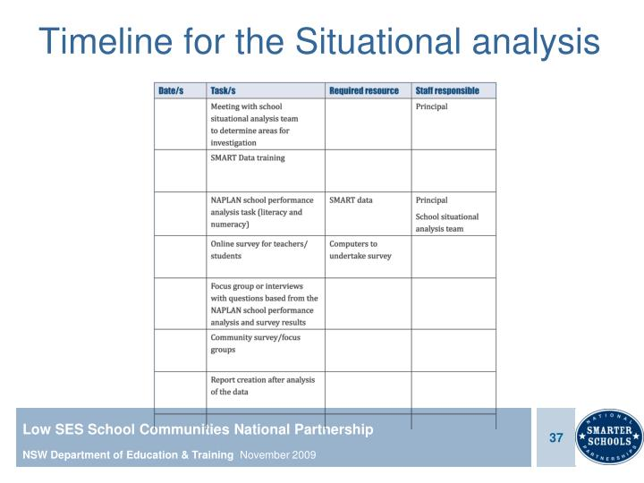 Timeline for the Situational analysis
