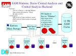 sam stations dzero central analysis and central analysis backend