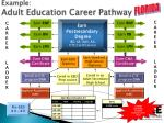 example adult education career pathway