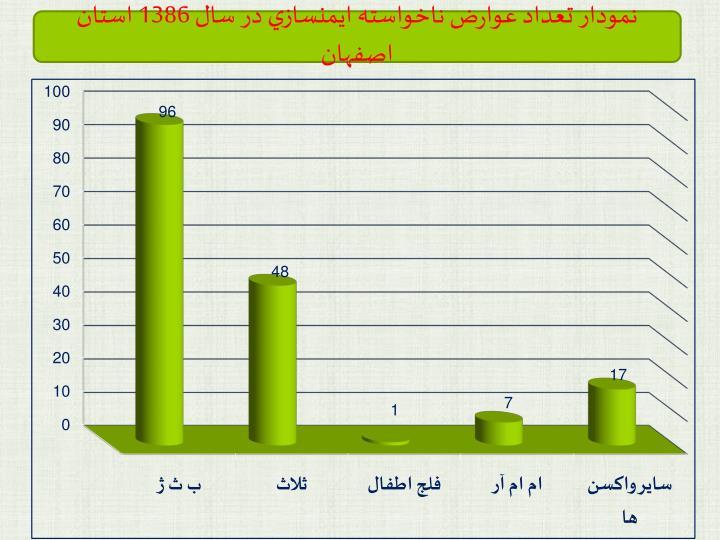نمودار تعداد عوارض ناخواسته ايمنسازي در سال 1386 استان اصفهان