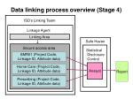 data linking process overview stage 4