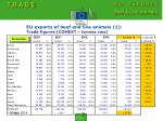 eu exports of beef and live animals 1 trade figures comext tonnes cwe