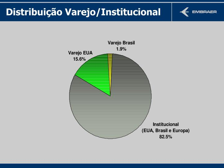 Distribuição Varejo/Institucional