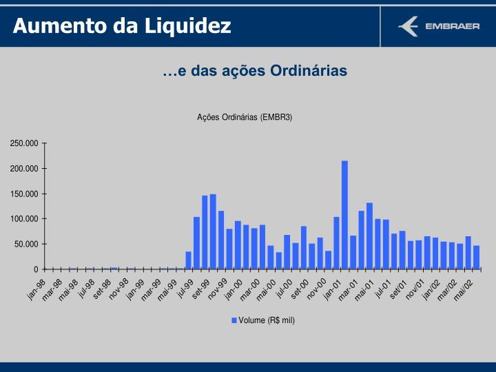 Aumento da Liquidez