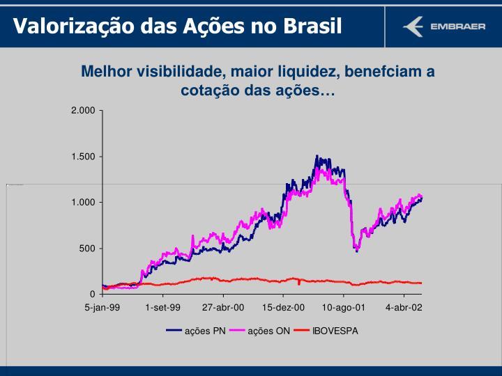 Valorização das Ações no Brasil