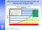 obiettivi nazionali di risparmio da decreti ministeriali 20 luglio 20041