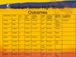 northam senior high school outcomes