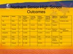 northam senior high school outcomes1