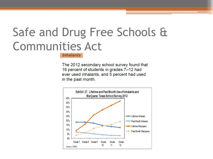 Safe and Drug Free Schools & Communities Act