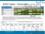 aedi table gosnells
