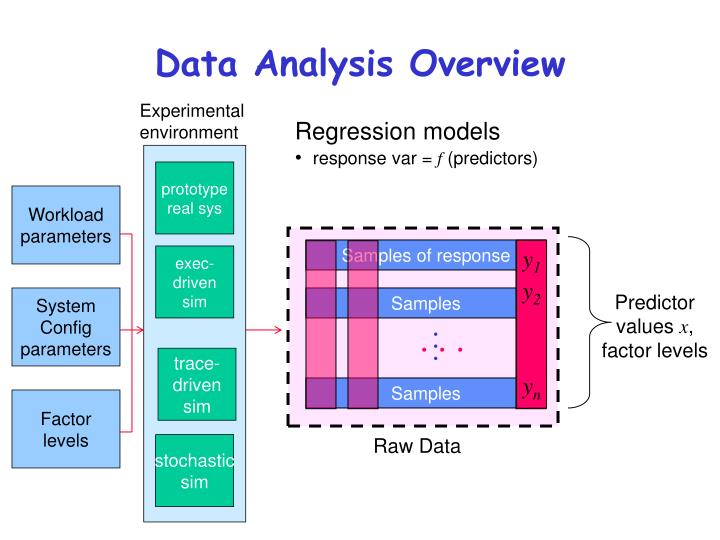 overview and analysis of the papa model The define measure analyze improve control (dmaic) process dmaic is a data-driven quality strategy used to improve processes it is an integral part of a six sigma initiative, but in general can be implemented as a standalone quality improvement procedure or as part of other process improvement initiatives such as lean.