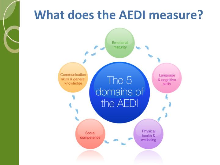 What does the AEDI measure?