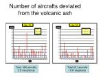 number of aircrafts deviated from the volcanic ash