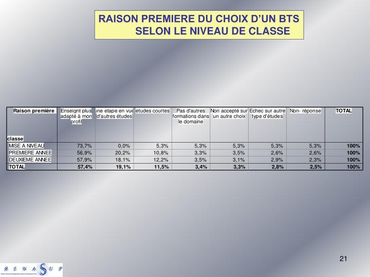 RAISON PREMIERE DU CHOIX D'UN BTS